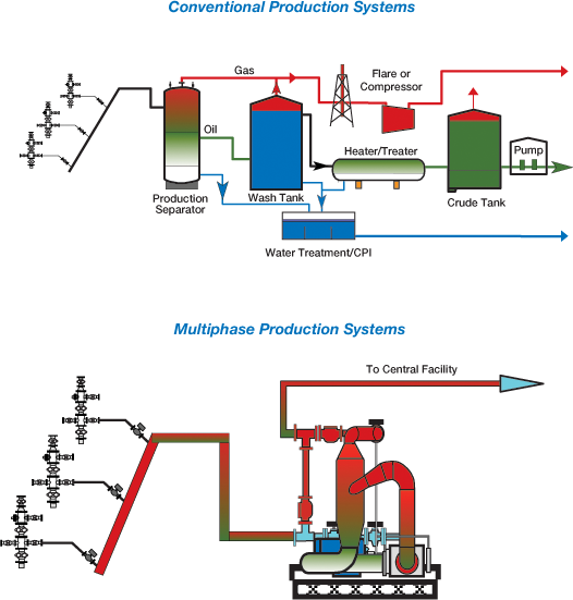 Conventional and Multiphase Production Systems