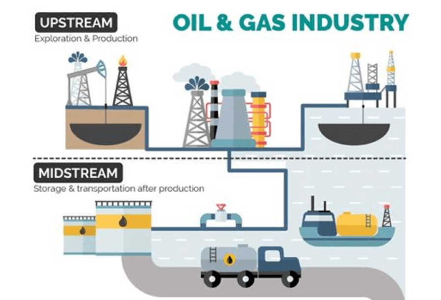 Pumps In Upstream and Midstream Oil and Gas Production