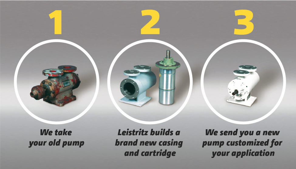 3 Step Pump Customization