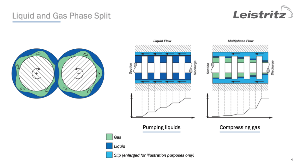 CO2 Capture and Multiphase Pumping